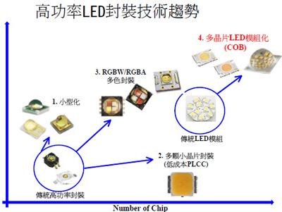 led光集成封装技术 led光集成封装结构现有30多种