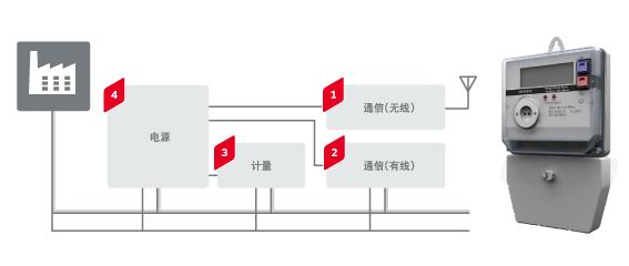 村田电子元器件在智能家居——智能电表中的应用